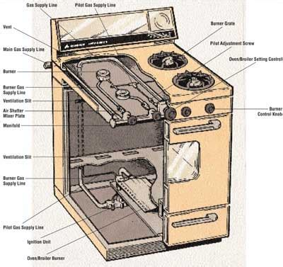 Cabinet Pull Knobs Disassembling A Gas Range Disassembling A Gas Range