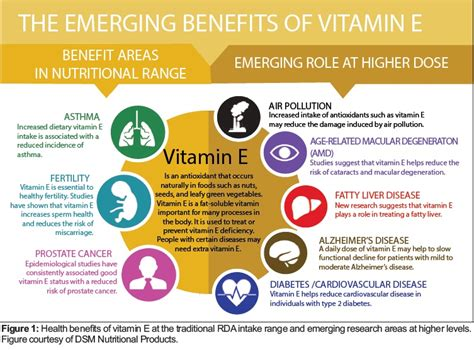 vitamin e supplement benefits new evidence about the safety of vitamin e supplements