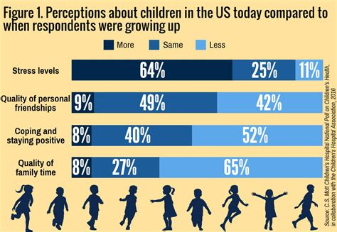 most us adults say today s children worse health than