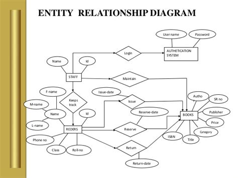 sle er diagram for library management system library management system