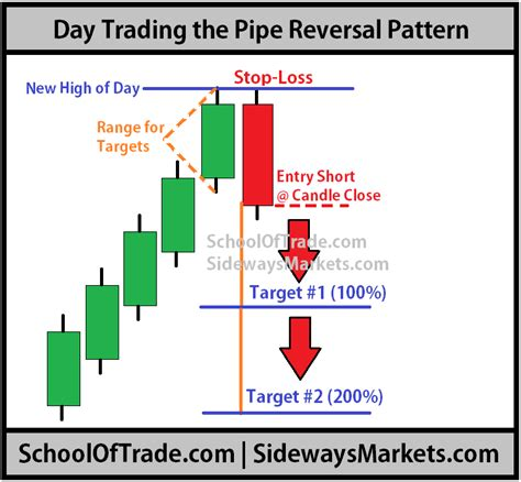 pattern day trading account day trading chart patterns call put option
