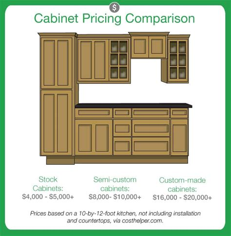 custom kitchen cabinets prices kitchen cabinets