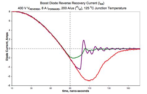 power diode recovery time recovery charge current and time eeweb community