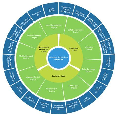 logiciel pour diagramme circulaire logiciel smart pour cr 233 er des diagrammes circulaires sur linux