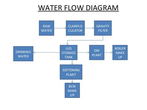 flowchart of water cycle water cycle flowchart creately javascript best free