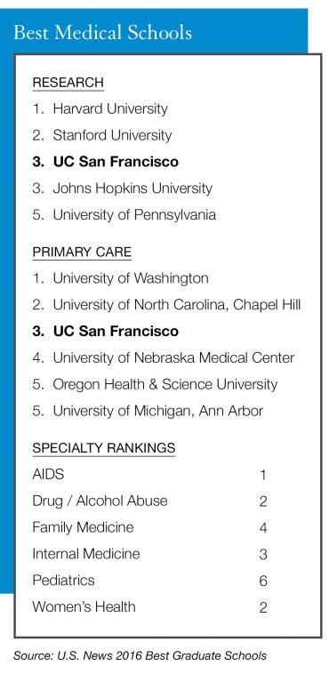Top Nursing Schools by Ucsf And Nursing Schools Top Us News Rankings Uc