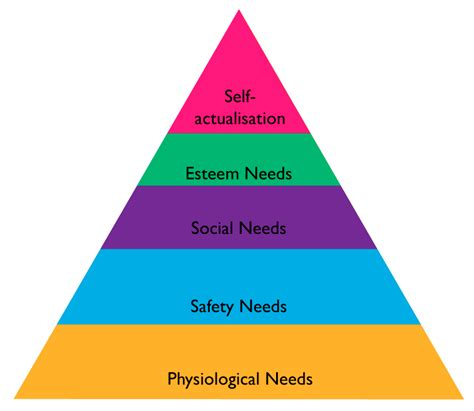 inverting the maslovian hierarchy of needs grand strategy the