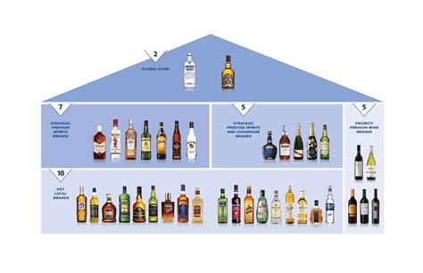 pernod ricard pernod ricard group pernod ricard czech republic