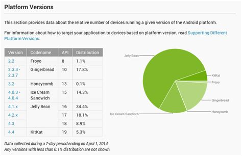 android platform android versions for april kitkat makes big jump to 5 3 of active androids