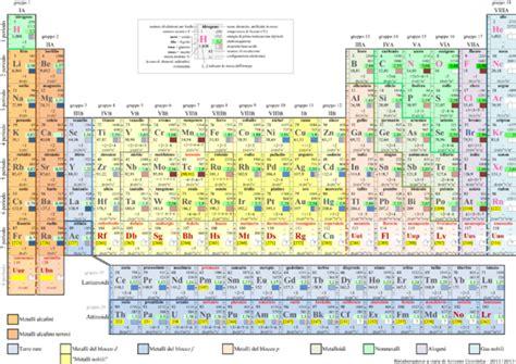 tavola elementi tavola periodica degli elementi