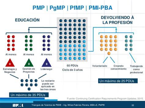 Pba Mba Requirements by Pmi Presentaci 243 N Tri 225 Ngulo De Talentos Semin 225