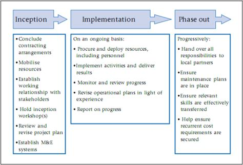 help desk implementation project plan best photos of project implementation steps project