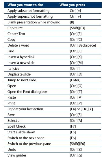 keyboard tutorial ppt importantmicrosoft powerpoint keyboard shortcuts you can