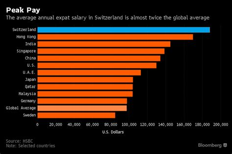 average salary to live comfortably bbg this is where the world s highest paid expats live