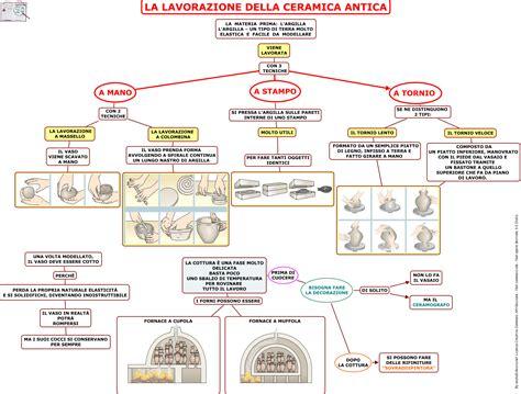 ricerca da iban internazionale mappe concettuali arte greca i i s chini michelangelo