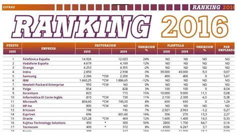 ranking de las empresas multinivel en 2015 informe quot ranking computerworld 2016 empresas tecnol 243 gicas