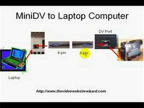 how to transfer on minidv to computer