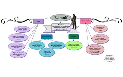 themes and exles in beowulf use these language arts exles to integrate webspiration