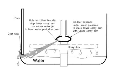 SOLVED: Miele G2020 Advanta Dishwasher Leak Help   Fixya