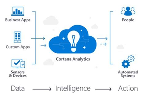microsofts cortana analytics looks to simplify big data microsoft launches cortana analytics suite to leverage big