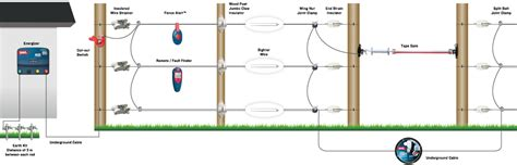electric fence for dummies wiring diagrams wiring diagram