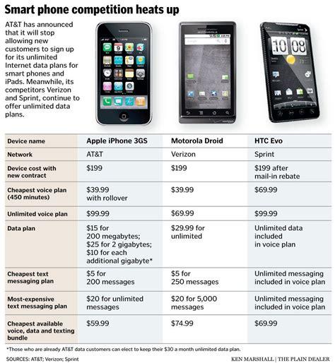 cheapest home phone service plans cost effective mobile data plans comparison mobile plans