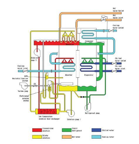 chiller diagram absorption chiller diagram wiring diagram schemes