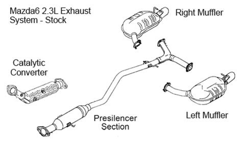 2003 mazda tribute exhaust system diagram mazda mpv 2 3 2003 auto images and specification
