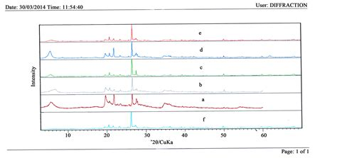 xrd pattern of bentonite effect of hydrochloric acid on the structural of sodic