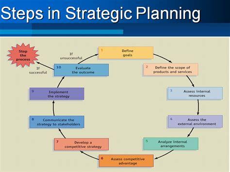 Mba Project On Organizational Development by Organization Development Professional The Startup Phase