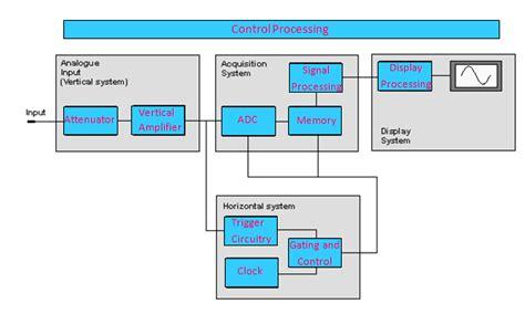 digital storage oscilloscope block diagram what is a digital storage oscilloscope electronics post