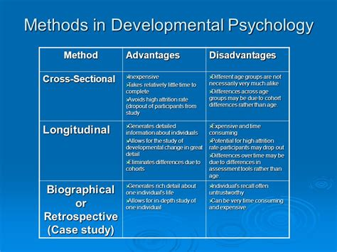 Cross Sectional Approach Psychology by Chapter 10 Span Development Ppt
