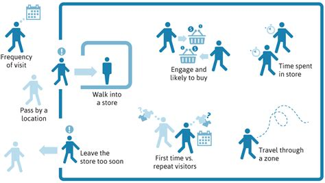 visitor pattern performance retail analytics