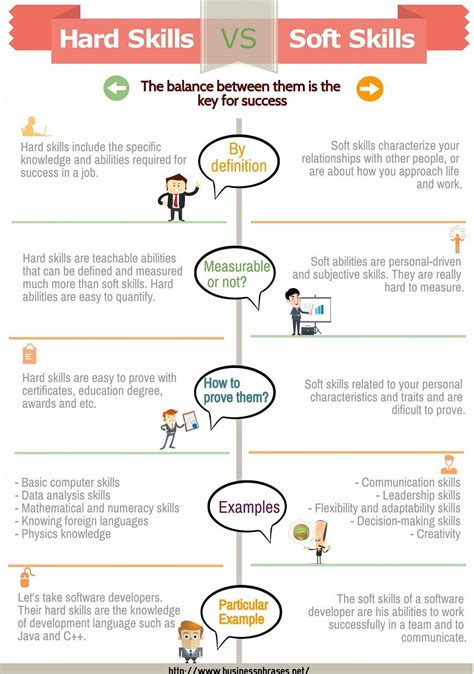 Soft Skills Activities For Mba Students by Skills Vs Soft Skills Infographic Work