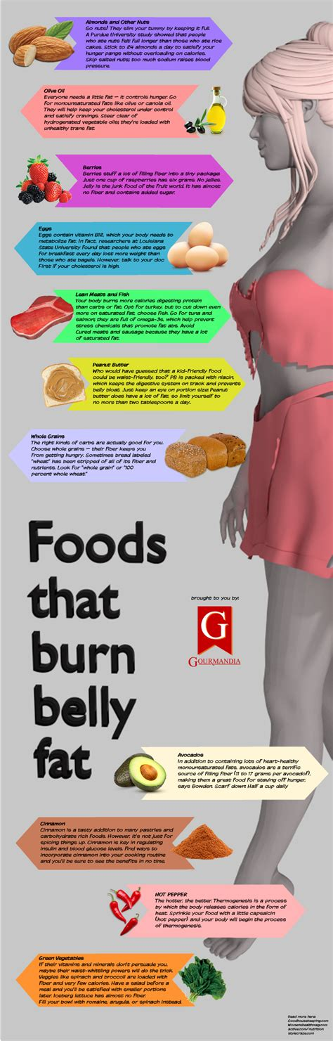Burning Foods by Consuming Burning Foods Is One Of The Best And