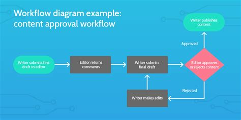 simple workflow diagram what is a workflow a simple guide to getting started