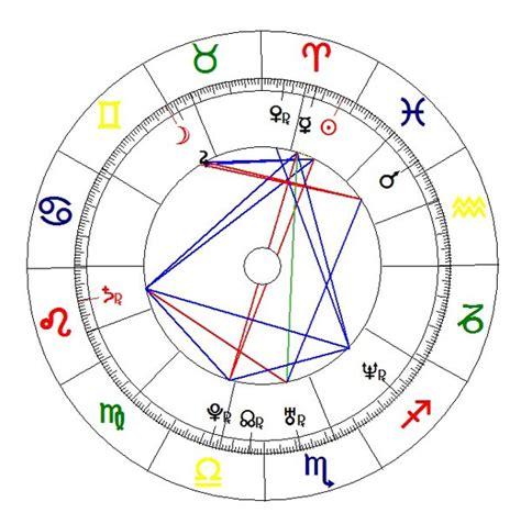 astrocentro personalizado 2015 predicciones 2015 horoscopo gratis carta astral rachael