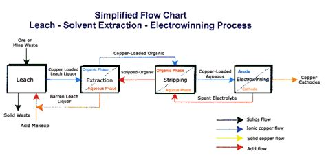 Innovations How Hydrometallurgy And The Sx Ew Process