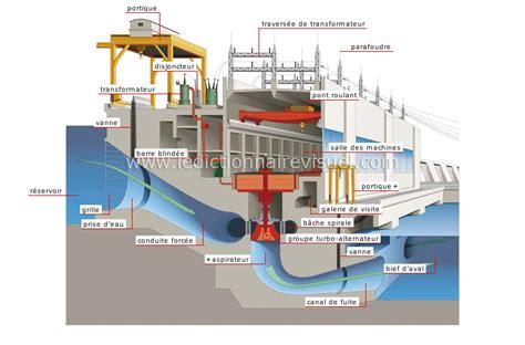 diagramme de fonctionnement d une centrale hydroélectrique i le barrage