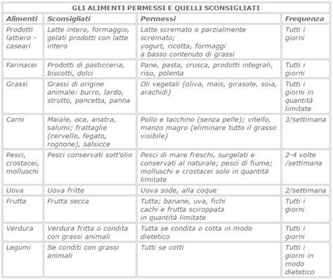 alimenti per colesterolo e trigliceridi alti 187 dieta trigliceridi pdf
