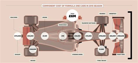 how much does it cost to race motocross here s how much it costs to run a formula 1 team
