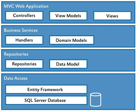 mvc pattern software engineering design what is not mvc in a web app software