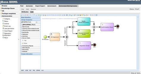 jboss workflow impression jboss enterprise brms