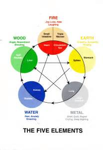 Five Elements Health Earth Balance Chi
