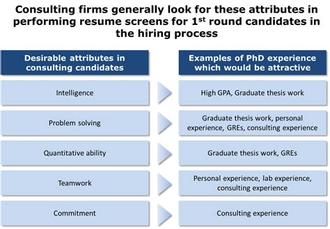 Types Of Consulting After Mba by Career Services At The Of Pennsylvania