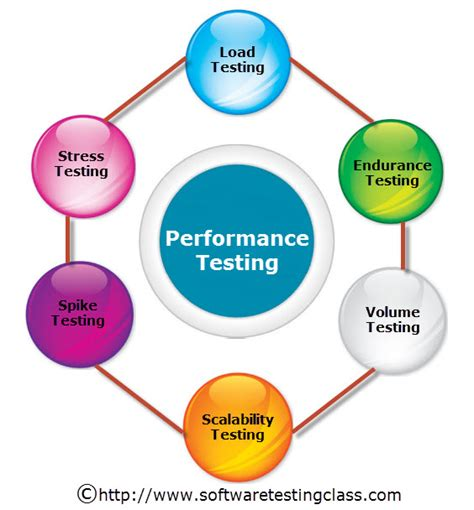 www test it what is performance testing and types of performance testing