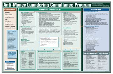 anti money laundering program template money laundering terrorism and financial institiutions