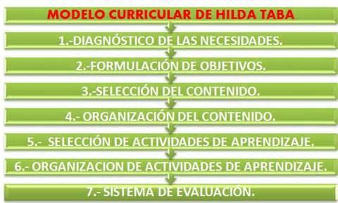 Resumen Sobre El Modelo Curricular De Hilda Taba Propuesta Curricular De Hilda Taba Educacionporsiempre S
