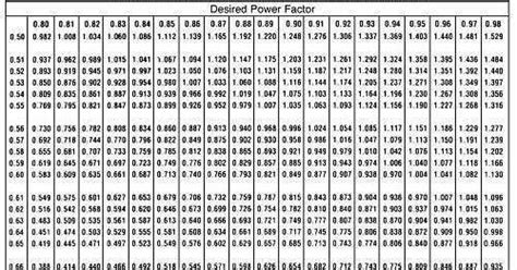 capacitor bank sizing formula electrical standards electricity bill saving by using capacitor banks capacitor size calculations