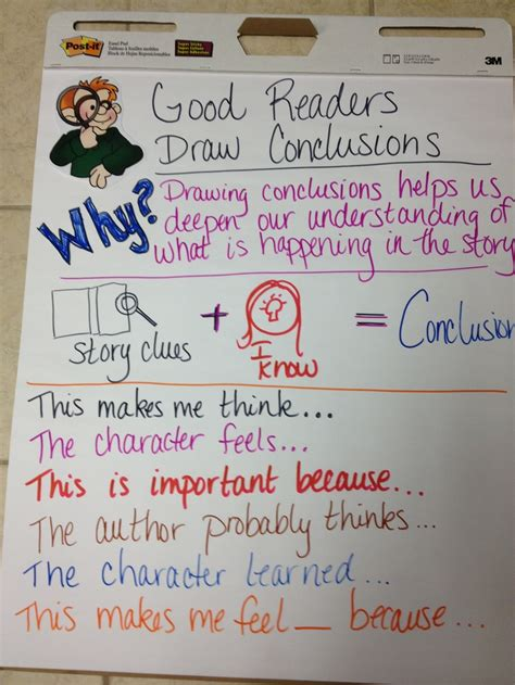 O Drawing Conclusions by Drawing Conclusions Anchor Chart School